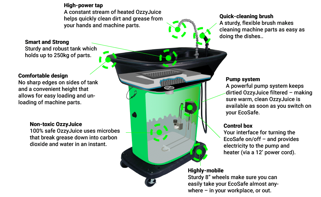 Alsco Ecosafe Washer graphic illustration