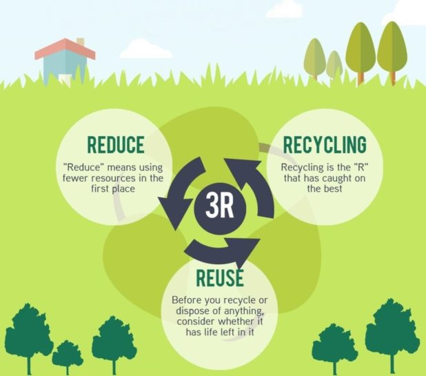 3r, reduce, reuse, recycle