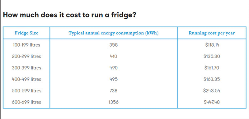 illustration table of how much it cost to run a fridge
