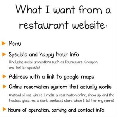 list of restaurant website important details