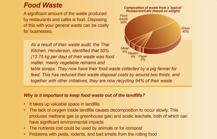 food waste discussion