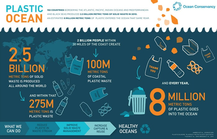 illustration of the total number of plastic wastes in the ocean