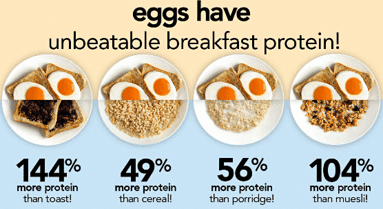 Unbeatable breakfast protein