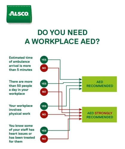 Do you need a worplace AED