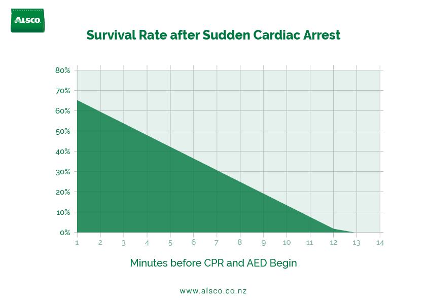 survival rate after sudden cardiac arrest