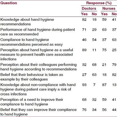 Hand hygiene survey