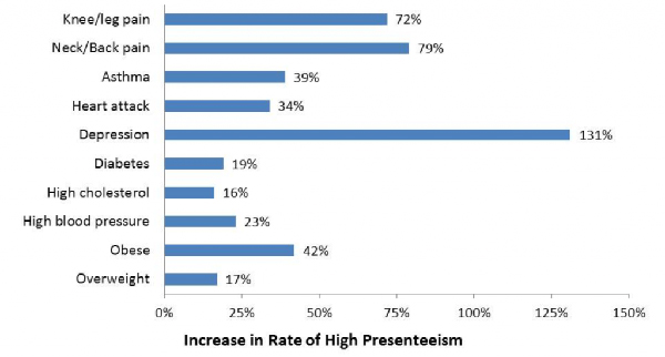 health and wellness program statistics